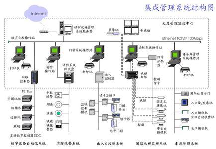 系统集成项目实施管理方法应建立在对系统集成项目